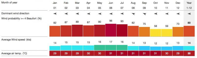 Bonaire Weather Statistic